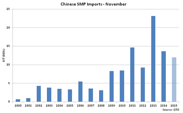 Chinese SMP Imports Nov - Dec