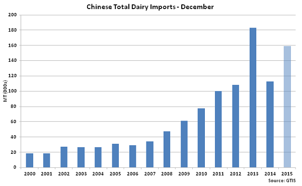 Chinese Total Dairy Imports Dec - Jan 16