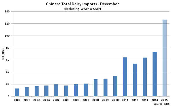 Chinese Total Dairy Imports Dec2 - Jan 16