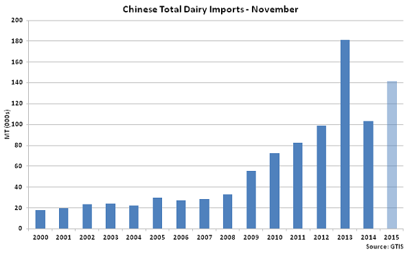 Chinese Total Dairy Imports Nov - Dec