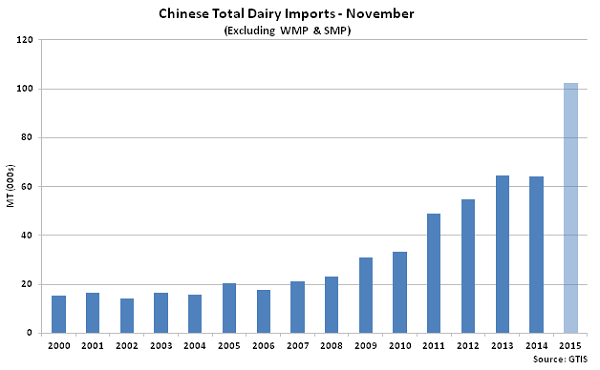Chinese Total Dairy Imports Nov2 - Dec