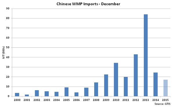 Chinese WMP Imports Dec - Jan 16
