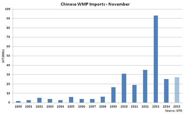 Chinese WMP Imports Nov - Dec