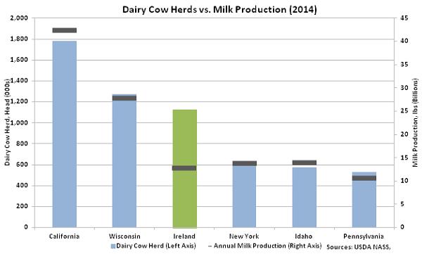 Dairy Cow Herds vs Milk Production - Jan 16