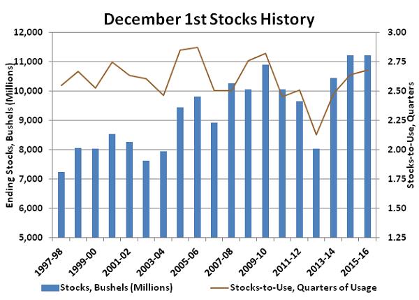 Dec 1st Stocks History - Dec
