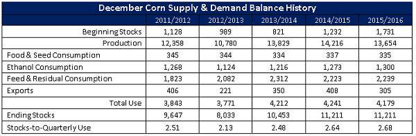December Corn Supply and Demand Balance History - Dec