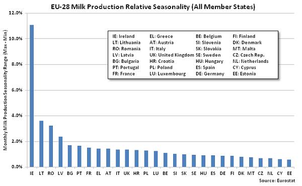 EU-28 Milk Production Relative Seasonality All Member States - Jan 16