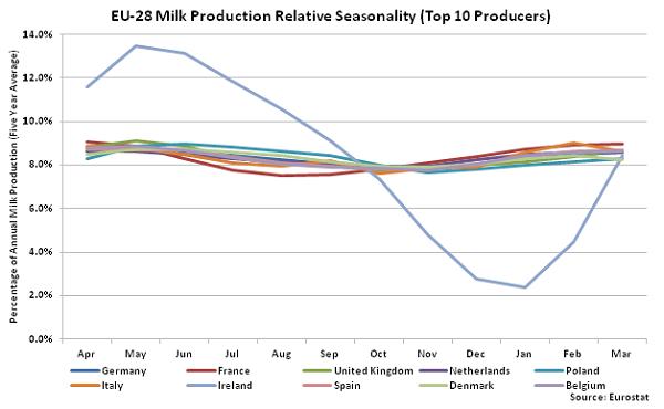EU-28 Milk Production Relative Seasonality - Jan 16