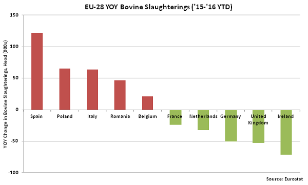 EU-28 YOY Bovine Slaughterings - Jan 16