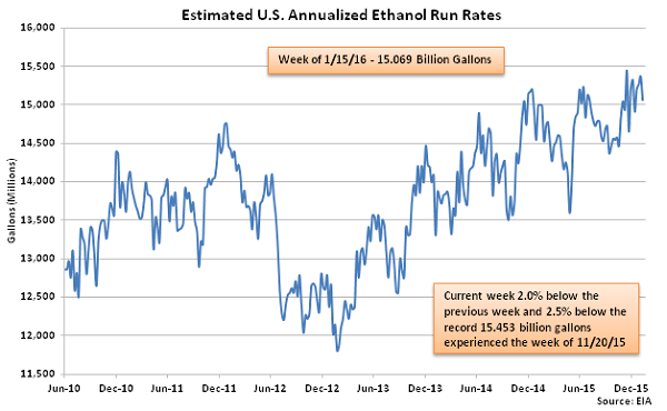 Estimated US Annualized Ethanol Run Rates 1-21-16