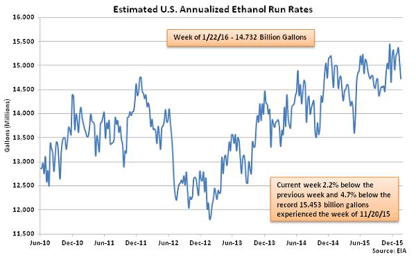 Estimated US Annualized Ethanol Run Rates 1-27-16