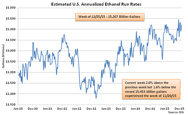 Estimated US Annualized Ethanol Run Rates 12-30-15