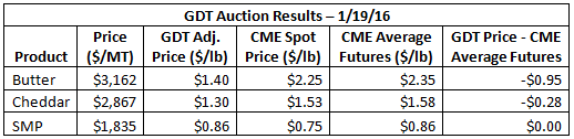 GDT Auction Results 1-19-16