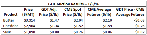 GDT Auction Results 1-5-16