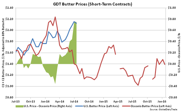 GDT Butter Prices (Short-Term Contracts) - 1-19-16