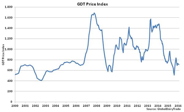 GDT Price Index - 1-19-16