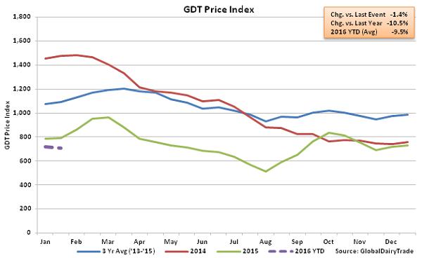 GDT Price Index2 - 1-19-16