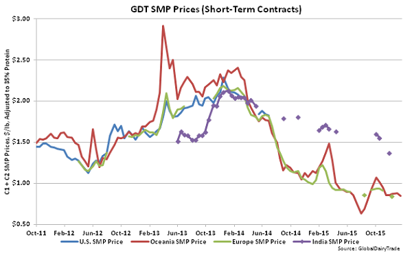 GDT SMP Prices (Short-Term Contracts) - 1-19-16