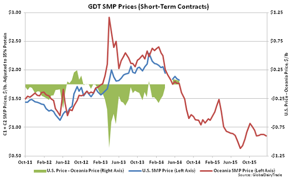GDT SMP Prices (Short-Term Contracts)2 - 1-19-16