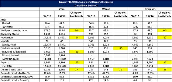 Jan 16 USDA World Agriculture Supply and Demand Estimates