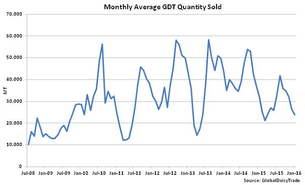 Monthly Average GDT Quantity Sold - 1-19-16