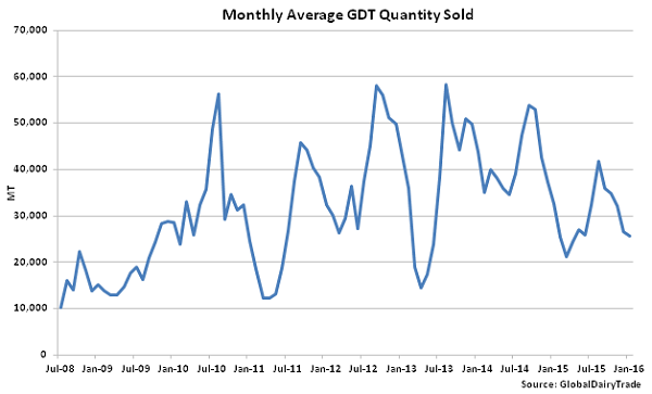 Monthly Average GDT Quantity Sold - Jan 5