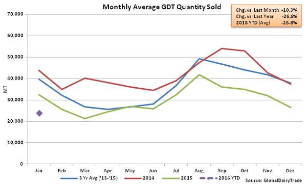 Monthly Average GDT Quantity Sold2 - 1-19-16