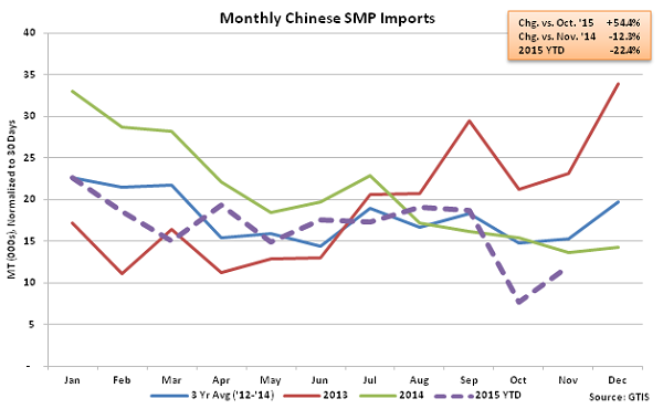 Monthly Chinese SMP Imports - Dec
