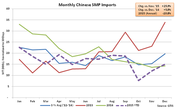 Monthly Chinese SMP Imports - Jan 16