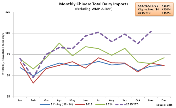 Monthly Chinese Total Dairy Imports2 - Dec