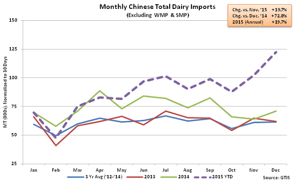 Monthly Chinese Total Dairy Imports2 - Jan 16