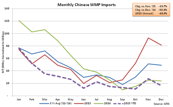 Monthly Chinese WMP Imports - Jan 16