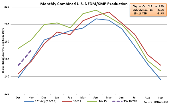 Monthly Combined US NFDM-SMP Production - Jan 16
