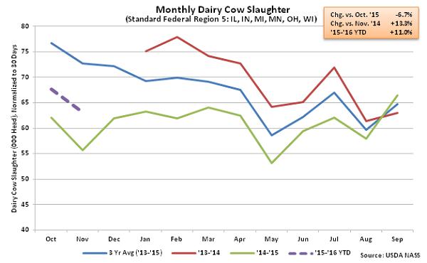 Monthly Dairy Cow Slaughter Region 5 - Dec