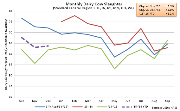 Monthly Dairy Cow Slaughter Region 5 - Jan 16