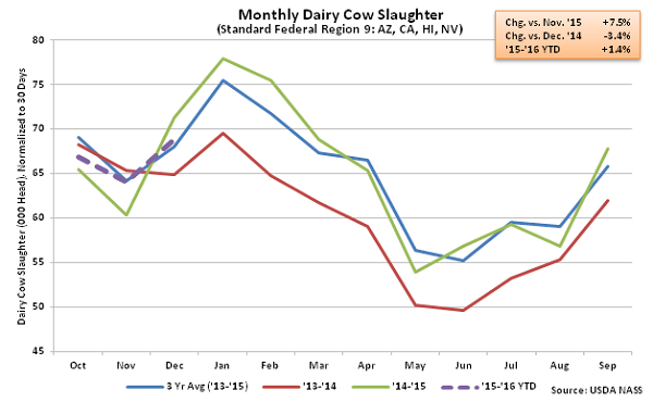 Monthly Dairy Cow Slaughter Region 9 - Jan 16