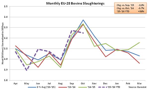 Monthly EU-28 Bovine Slaughterings - Jan 16