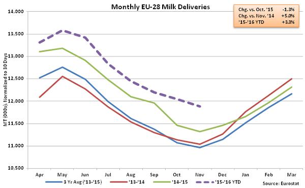 Monthly EU-28 Milk Deliveries - Jan 16