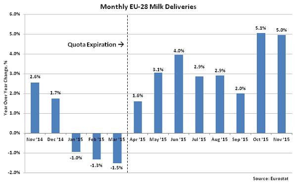 Monthly EU-28 Milk Deliveries2 - Jan 16