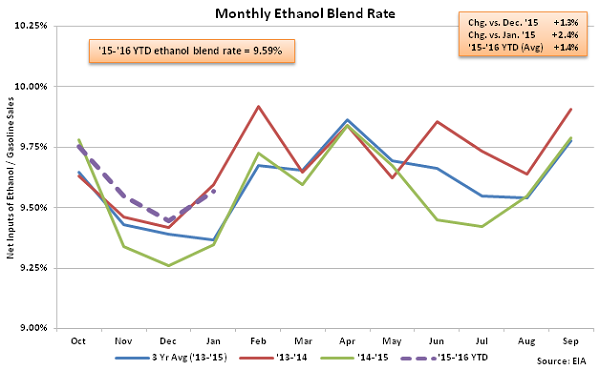 Monthly Ethanol Blend Rate 1-13-16