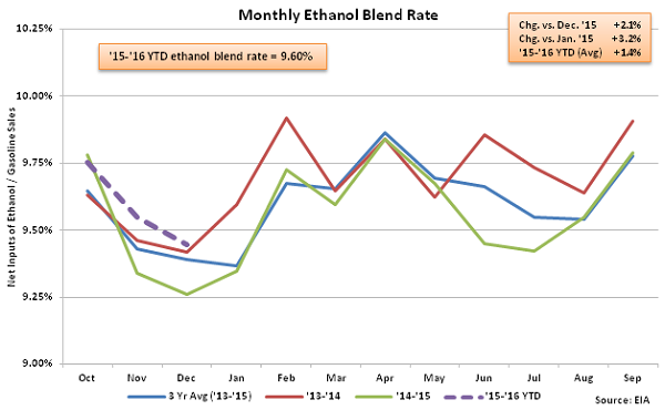 Monthly Ethanol Blend Rate 1-6-16
