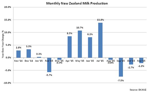 Monthly New Zealand Milk Production2 - Jan 16