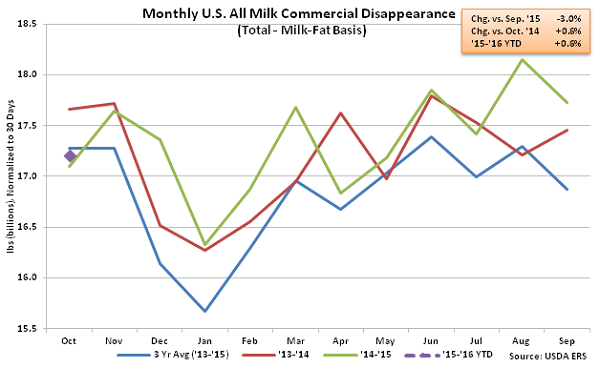 Monthly US All Milk Commercial Disappearance - Dec