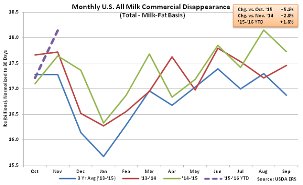 Monthly US All Milk Commercial Disappearance - Jan 16