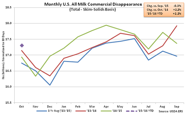 Monthly US All Milk Commercial Disappearance2 - Dec
