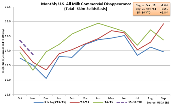 Monthly US All Milk Commercial Disappearance2 - Jan 16