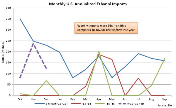 Monthly US Annualized Ethanol Imports 12-30-15