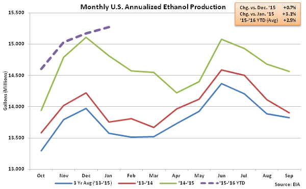 Monthly US Annualized Ethanol Production 1-6-16