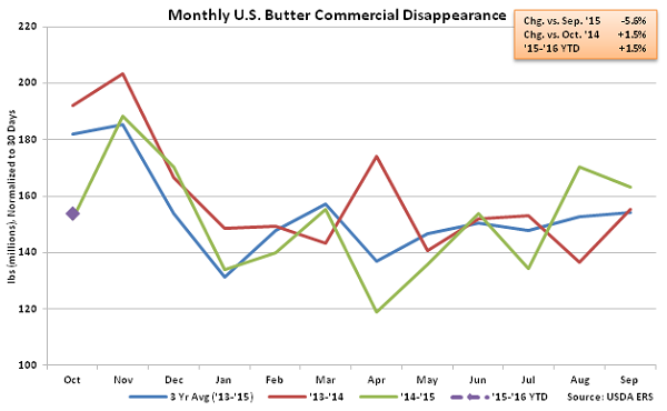 Monthly US Butter Commercial Disappearance - Dec