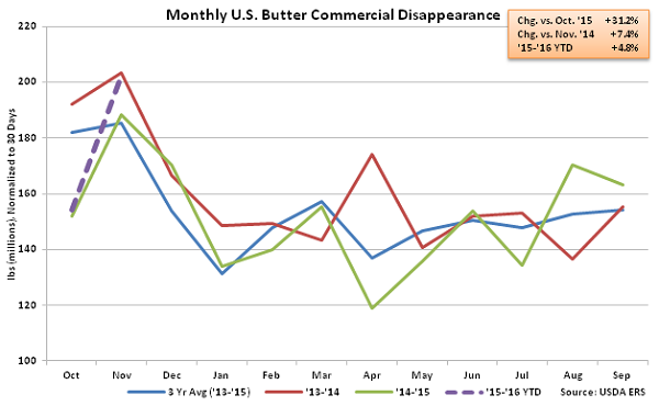 Monthly US Butter Commercial Disappearance - Jan 16